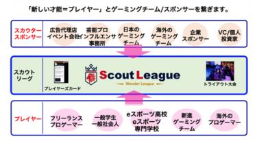2020年8月2日:「プロゲーマー」が子ども達の憧れの職業第2位に!/日本初となるプロゲーマーへの登⻯門「スカウトリーグ」開幕!